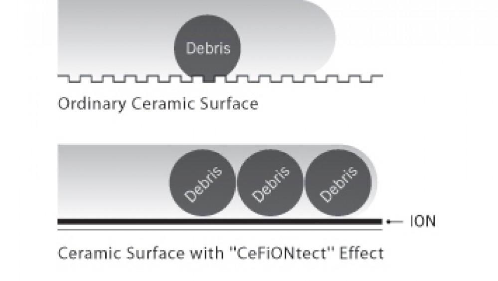 cefiontect nano glaze coating ceramic toto