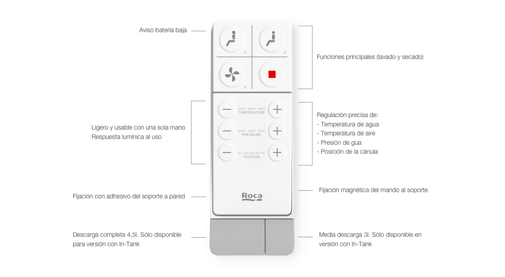 Roca In-Wash Inspira In-Tank remote control