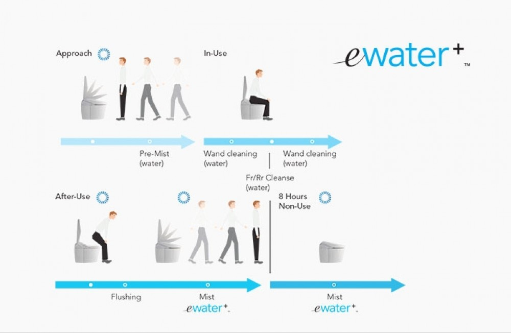 ewater+ toto washlet electrolyzed water