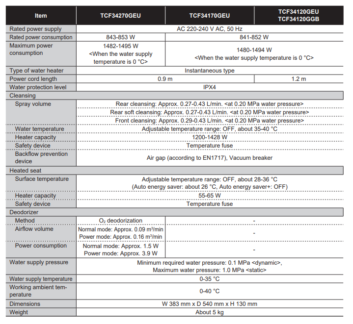 TOTO WASHLET RG SPECIFICATIONS