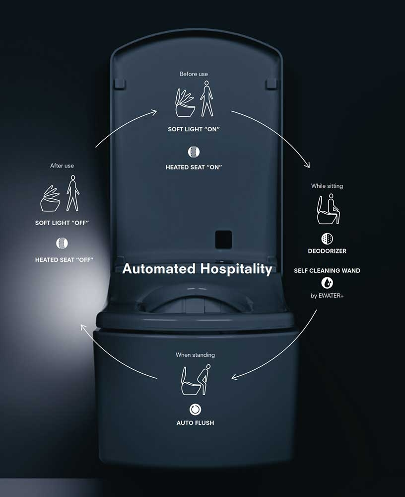 TOTO WASHLET SX AUTOMATIC FUNCTIONS